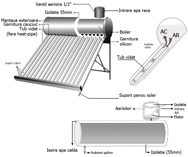 Panou solar nepresurizat cu boiler INOX - schema de montaj