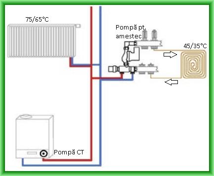 Grup de amestec pentru incalzire in pardoseala - exemplu de montaj intr-o instalatie de incalzire mixta, radiatoare-pardoseala