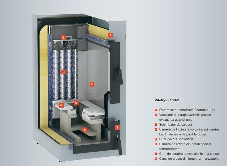 Centrala termica pe lemn cu gazeificare Viessmann Vitoligno100 S