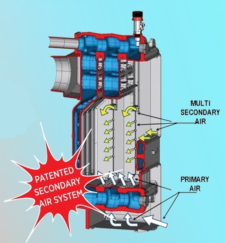 Centrala termica pe lemn din fonta DUNATECH-F - schema de circulatie aer de combustie