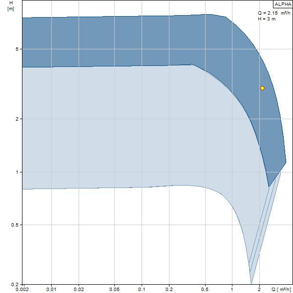 Pompa de circulatie agent termic autoadaptiva GRUNDFOS ALPHA2 - curba Q/H (debit/inaltime de pompare)