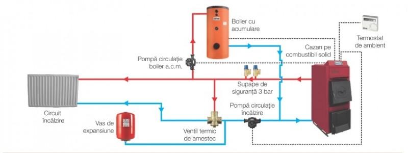 Centrala termica pe lemn cu tiraj fortat si regulator automat Ferroli FSB TOP N - schema de montaj in instalatie