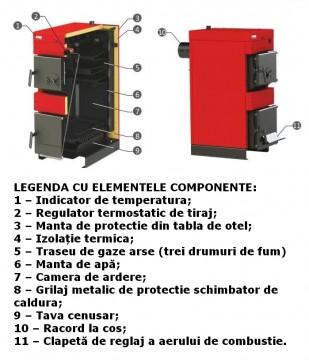 Poza Centrala termica pe lemn BURNIT NWB - legenda cu elementele componente