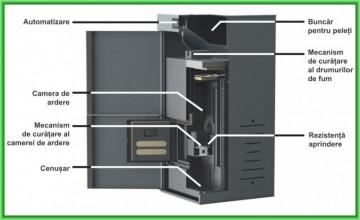Poza Centrala termica pe peleti cu autocuratare Ferroli BioPellet Premium - elemente componente