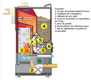 Poza Semineu pe peleti FORNELLO SOPHIA 11 kW - schema cu elementele componente